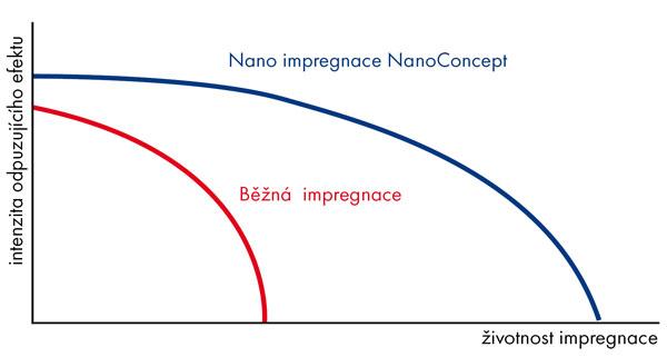 Nano impregnace graf